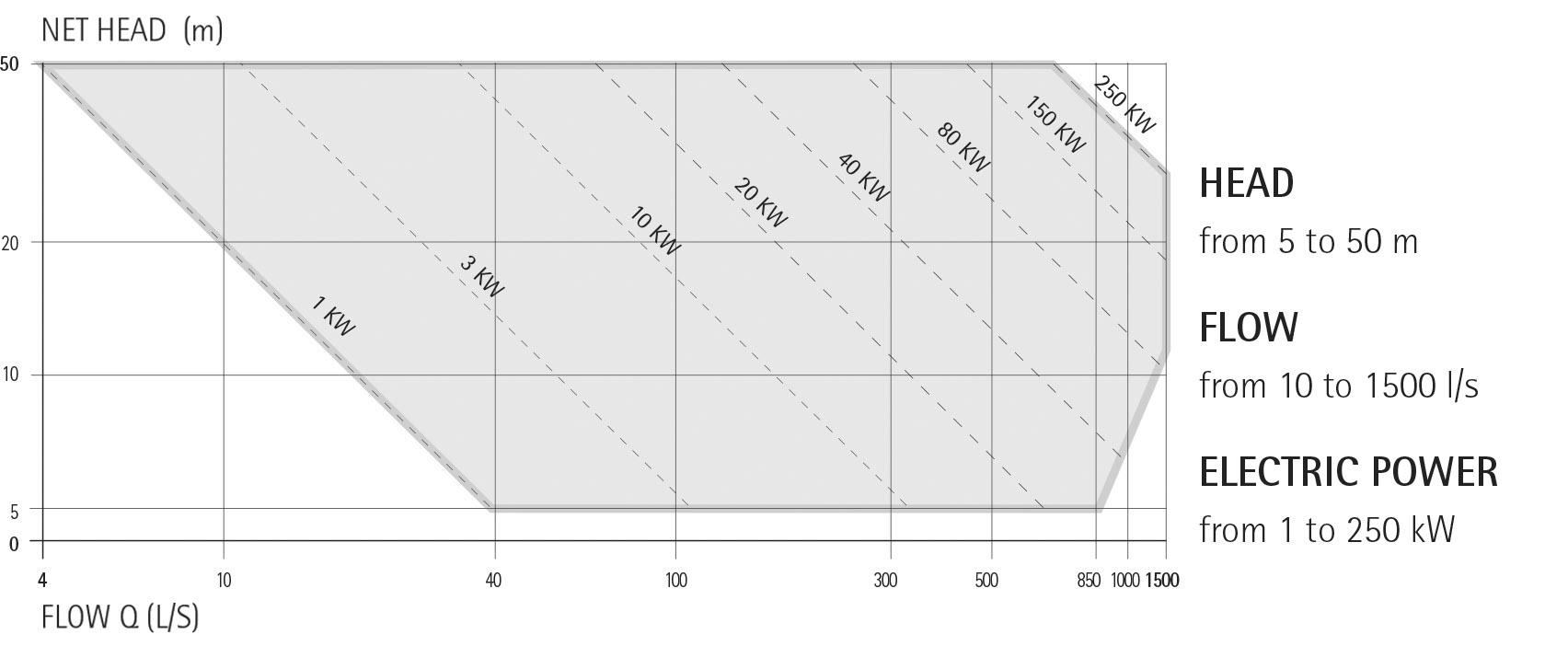 Banki Turbines Hydro Irem Power Quality Turbine Idroelettriche Hydroelectric Diagram Ecowatt Chart
