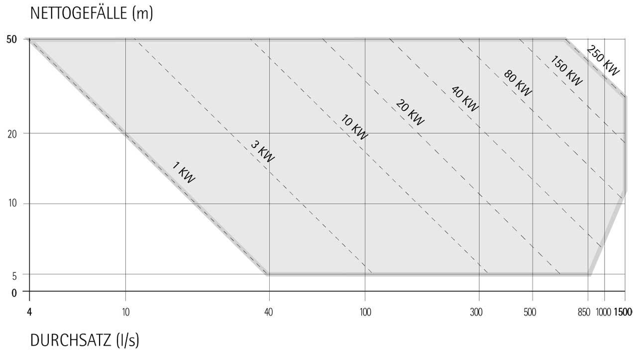 Range di potenza Turbine idroelettriche Banki