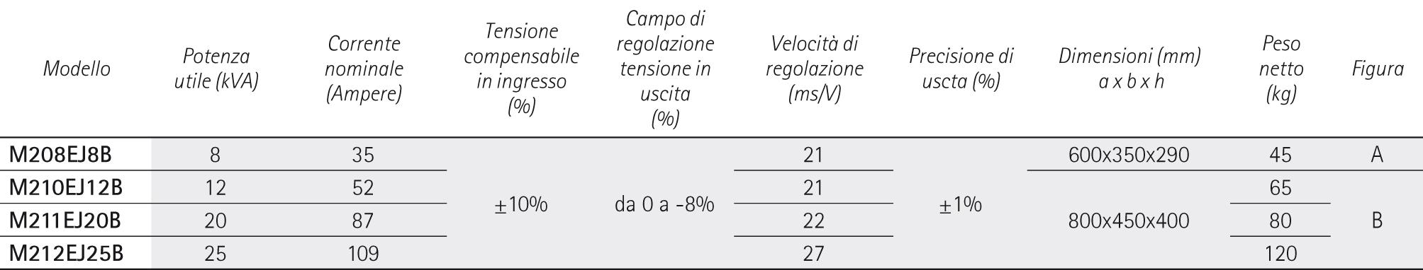 ECOSTAB M ECONOMIZZATORI DI ENERGIA MONOFASE - IREM