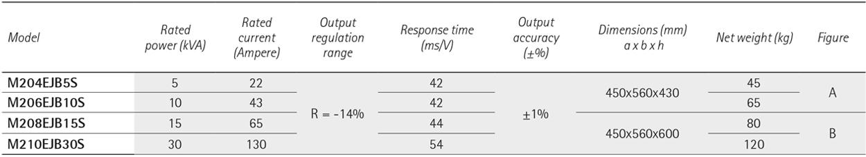 ECOSTAB M SINGLE-PHASE voltage optimisers – voltage stabilization - INDOOR MODELS