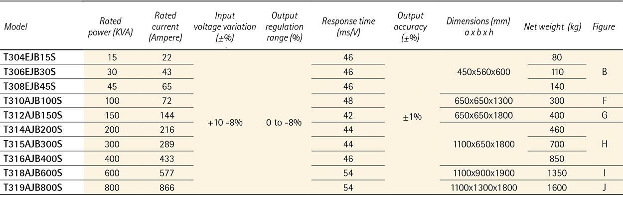 ECOSTAB T THREE-PHASE voltage optimisers – voltage stabilization - INDOOR MODELS