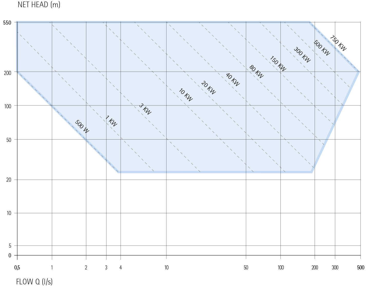 IREM ECOWATT HYDRO TURBINE POWER CHART