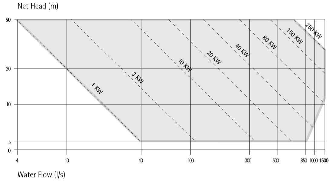 IREM HYDRO BANKI TBA TURBINES - POWER CHART