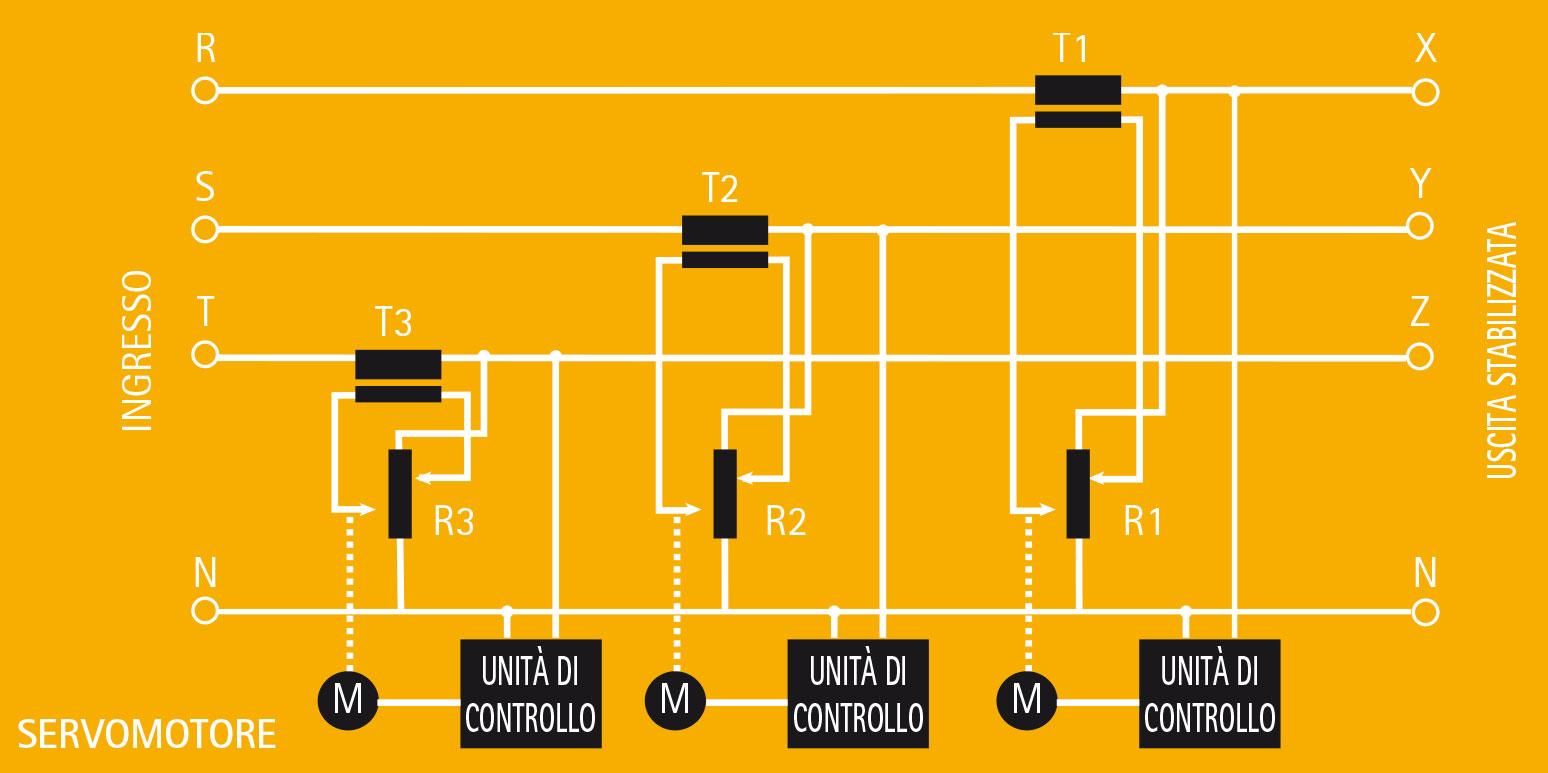 IREM grafico STABILIZZATORI DI TENSIONE TRIFASE SERIE Y
