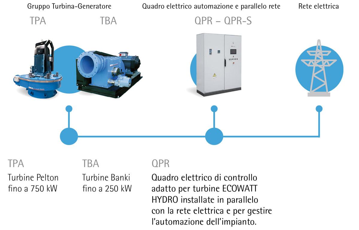 Impianti per acquedotti PARALLELO RETE ECOWATT HYDRO TPA - TBA