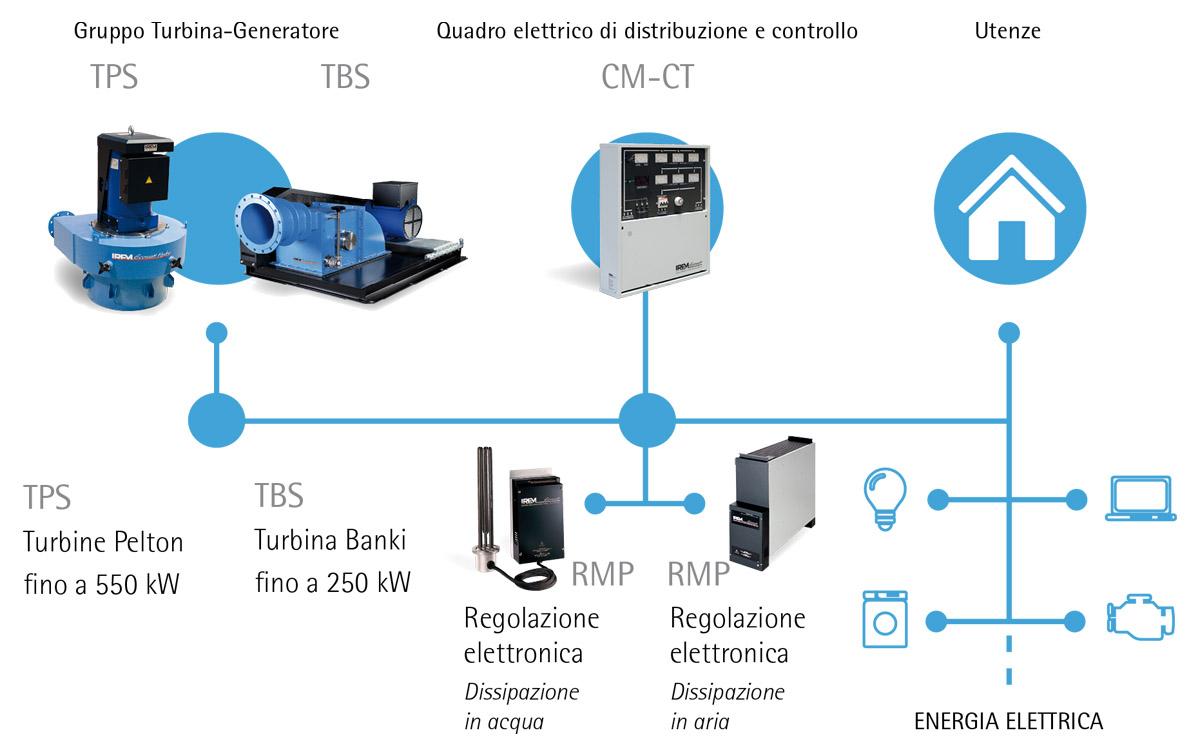 Impianti per acquedotti PARALLELO RETE ECOWATT HYDRO TPS - TBS