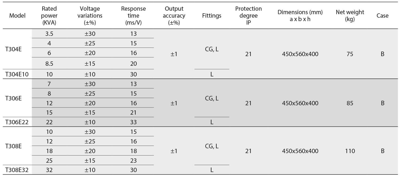 Voltage Stabiliser MINISTAB model T table