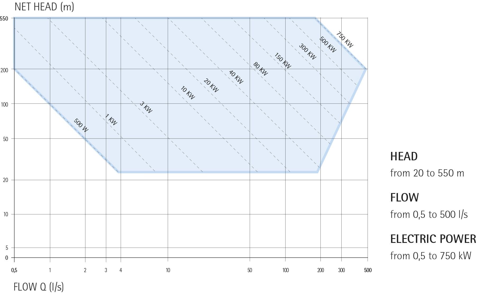 PELTON ECOWATT HYDRO TURBINES POWER CHART