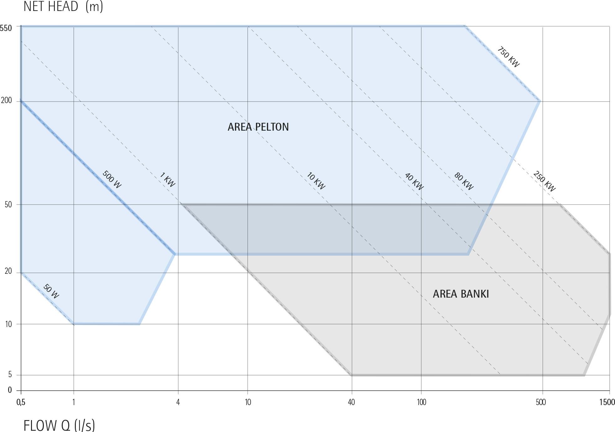 STAND ALONE ECOWATT HYDRO - IREM HYDRO TURBINES - POWER RANGE