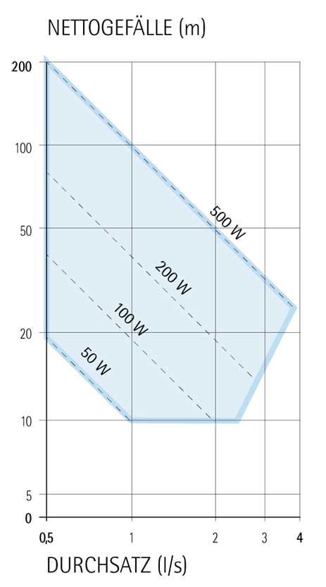 range di potenza turbina pelton TPD IREM HYDRO