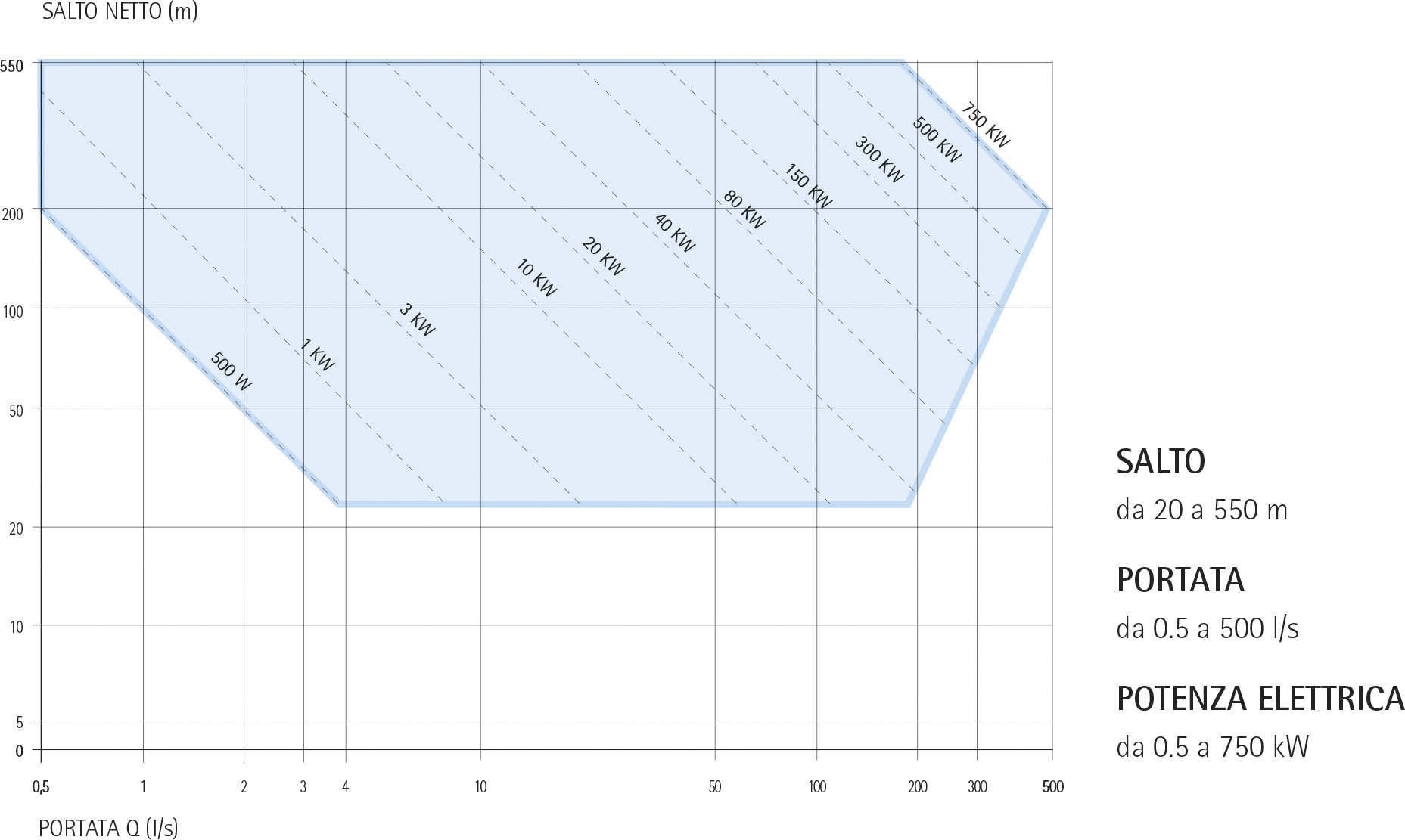 Turbine Pelton Ecowatt Hydro: range di potenza