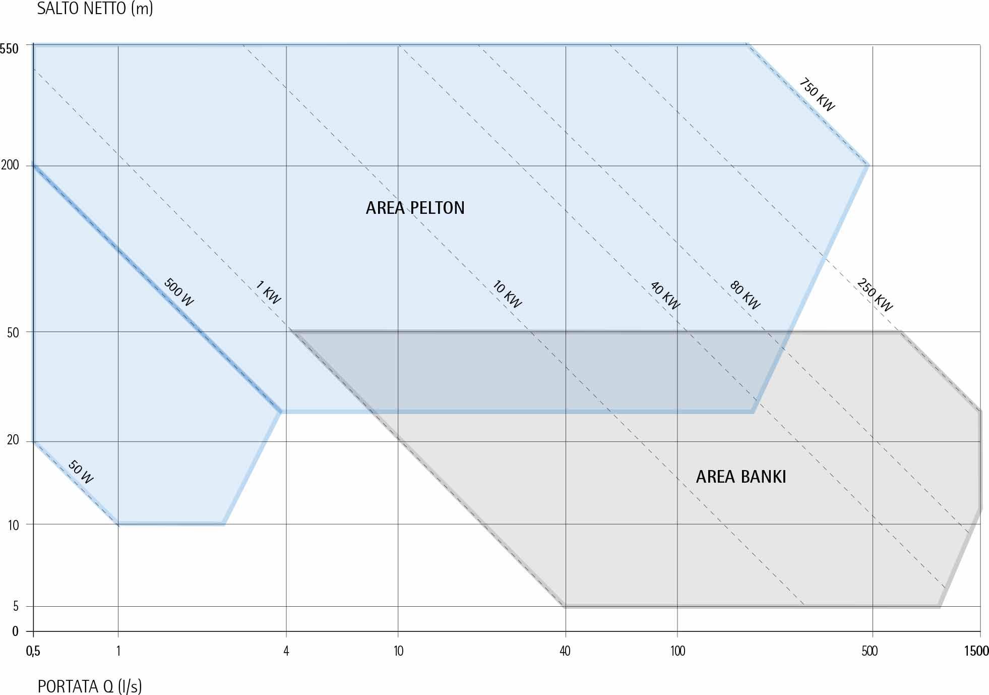 range di potenza Impianti per acquedotti PARALLELO RETE ECOWATT HYDRO TPA - TBA