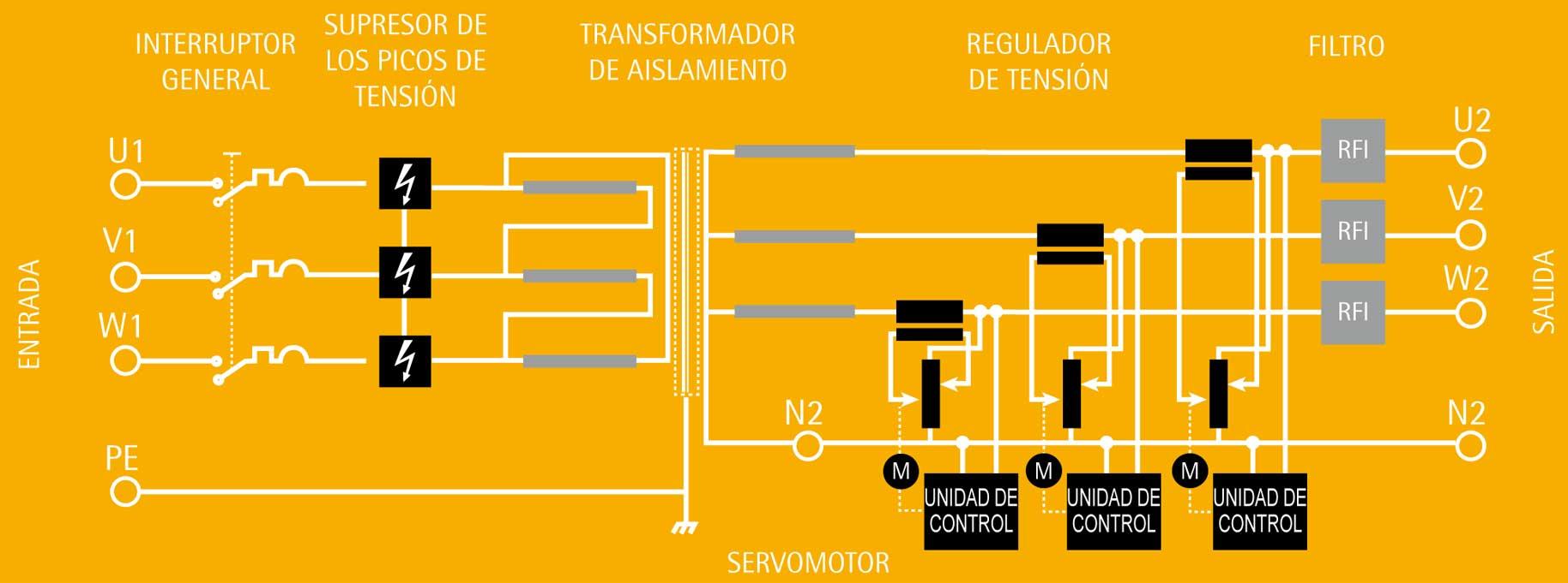 ACONDICIONADORES ELECTRODINÁMICOS STEROGUARD - IREM