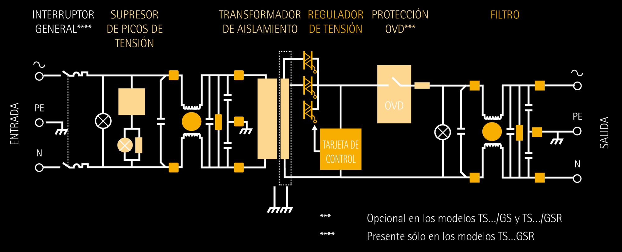 Acondicioanadores electrónicos MINISTATIC TS - IREM