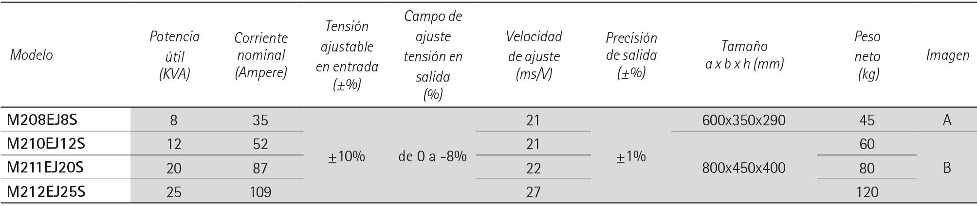 """ECOSTAB M economizadores de energìa """"S"""" - IREM"""
