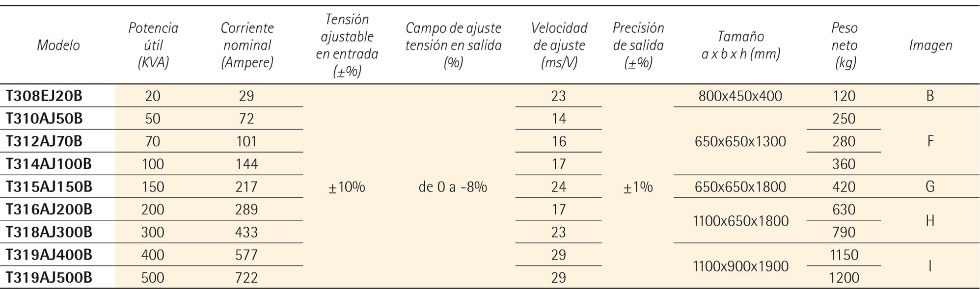 ECOSTAB T economizadores de energìa trifàsicos - IREM
