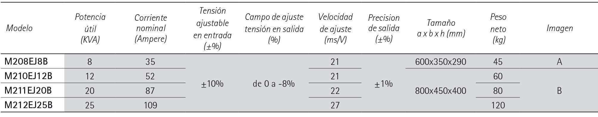 ECOSTAB M economizadores de energìa monofasicos- IREM