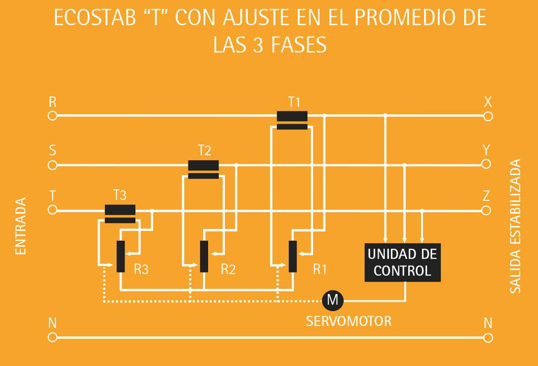 IREM economizadores de energìa ECOSTAB