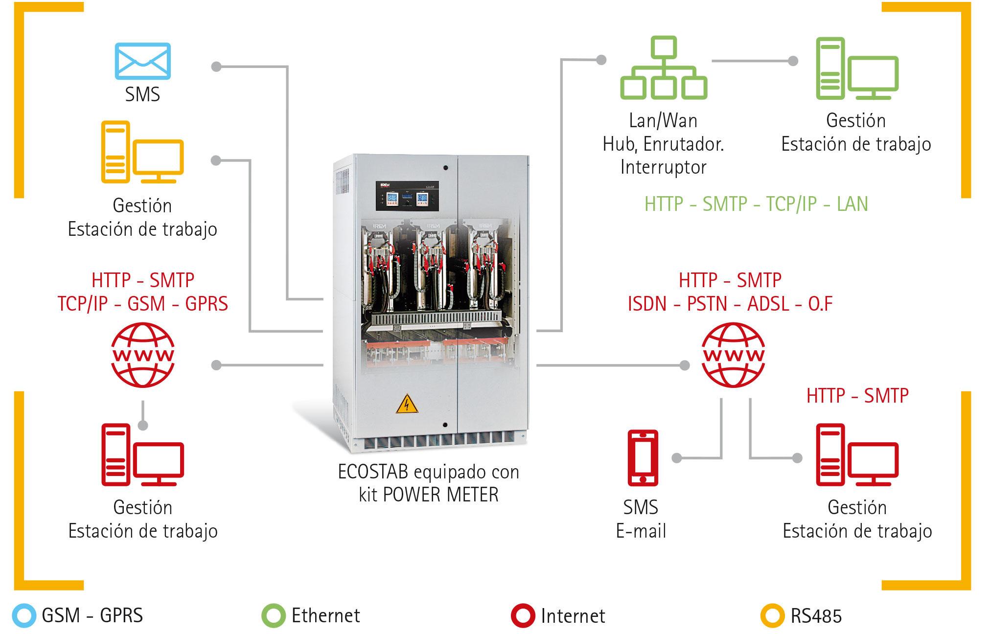 economizadores de energìa ecostab IREM