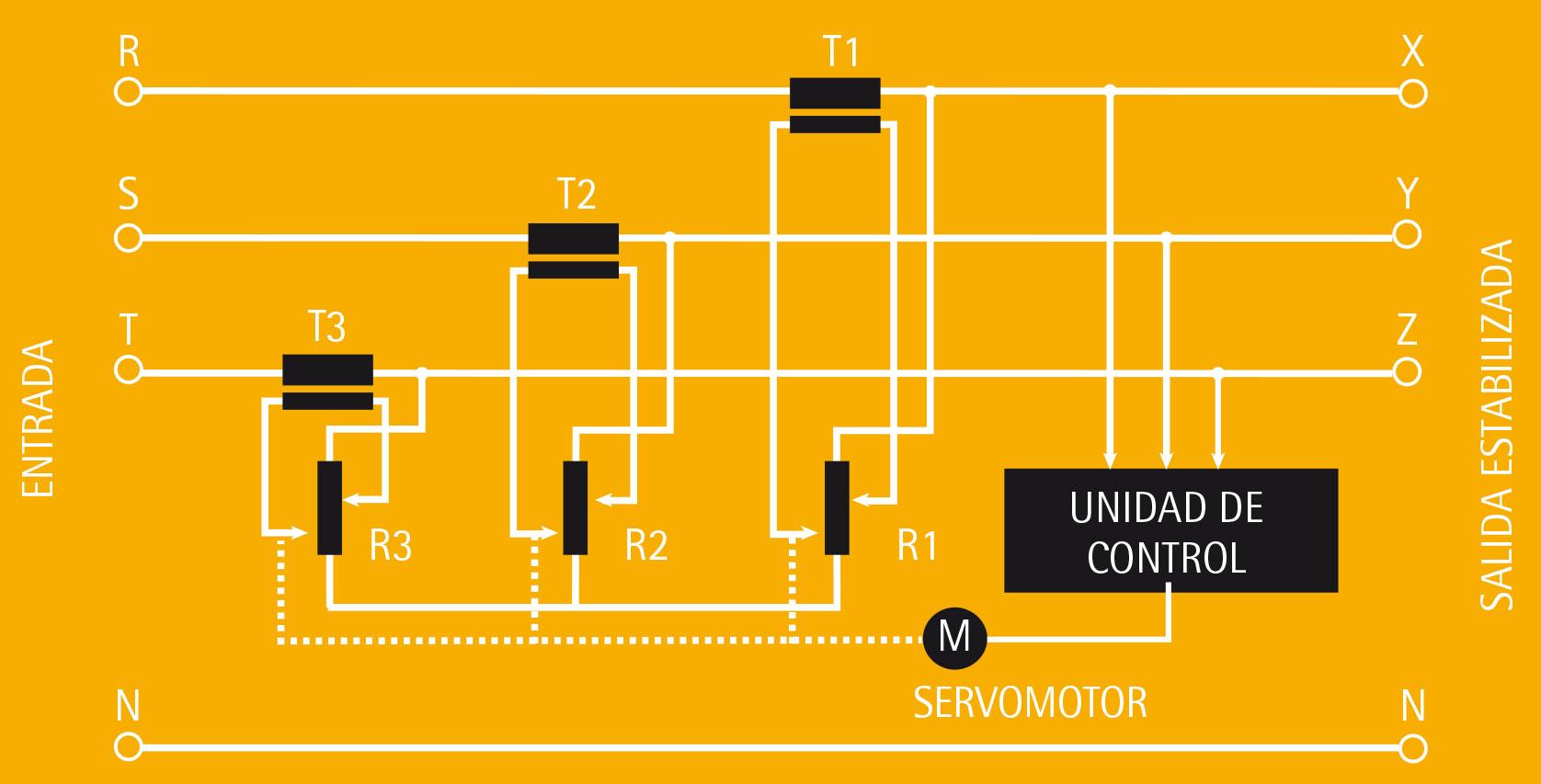 IREM grafico estabilizadores automaticos de tension TRIFASICOS MODELOS T