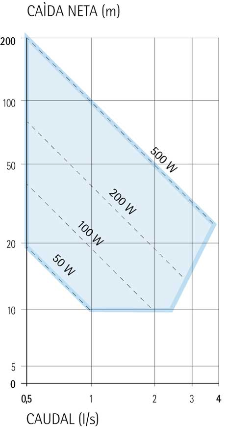 gama de potencia turbinas pelton TPD IREM HYDRO POWER
