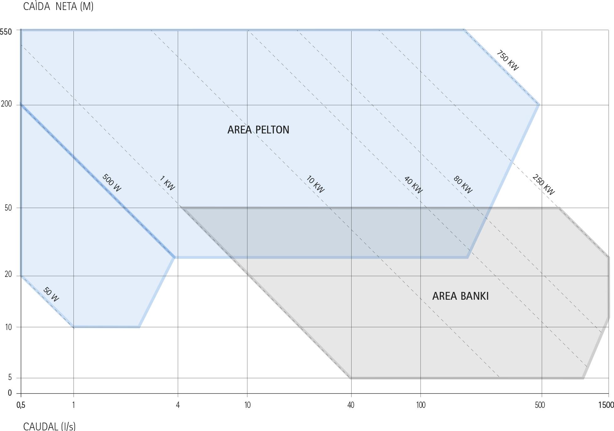 gama de potencia agua potable EN PARALELO A LA RED ECOWATT HYDRO TPS - TBS