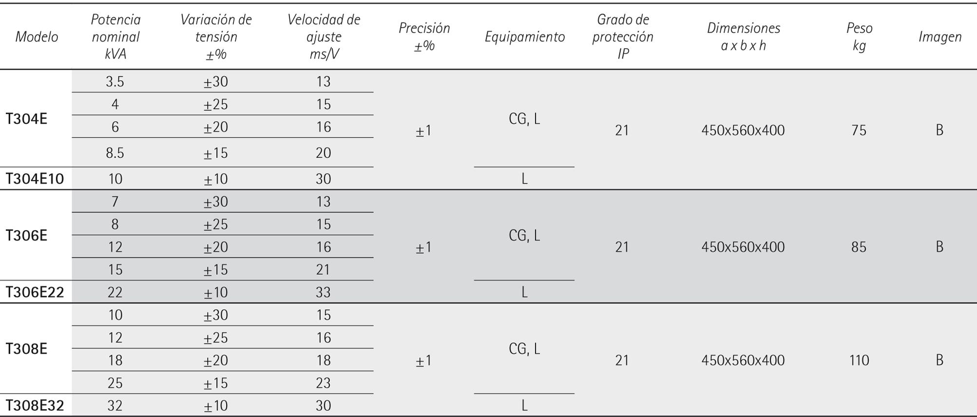 MINISTAB T PER RETE TRIFASE 400V-50-60-HZ - stabilizzatori di tensione IREM