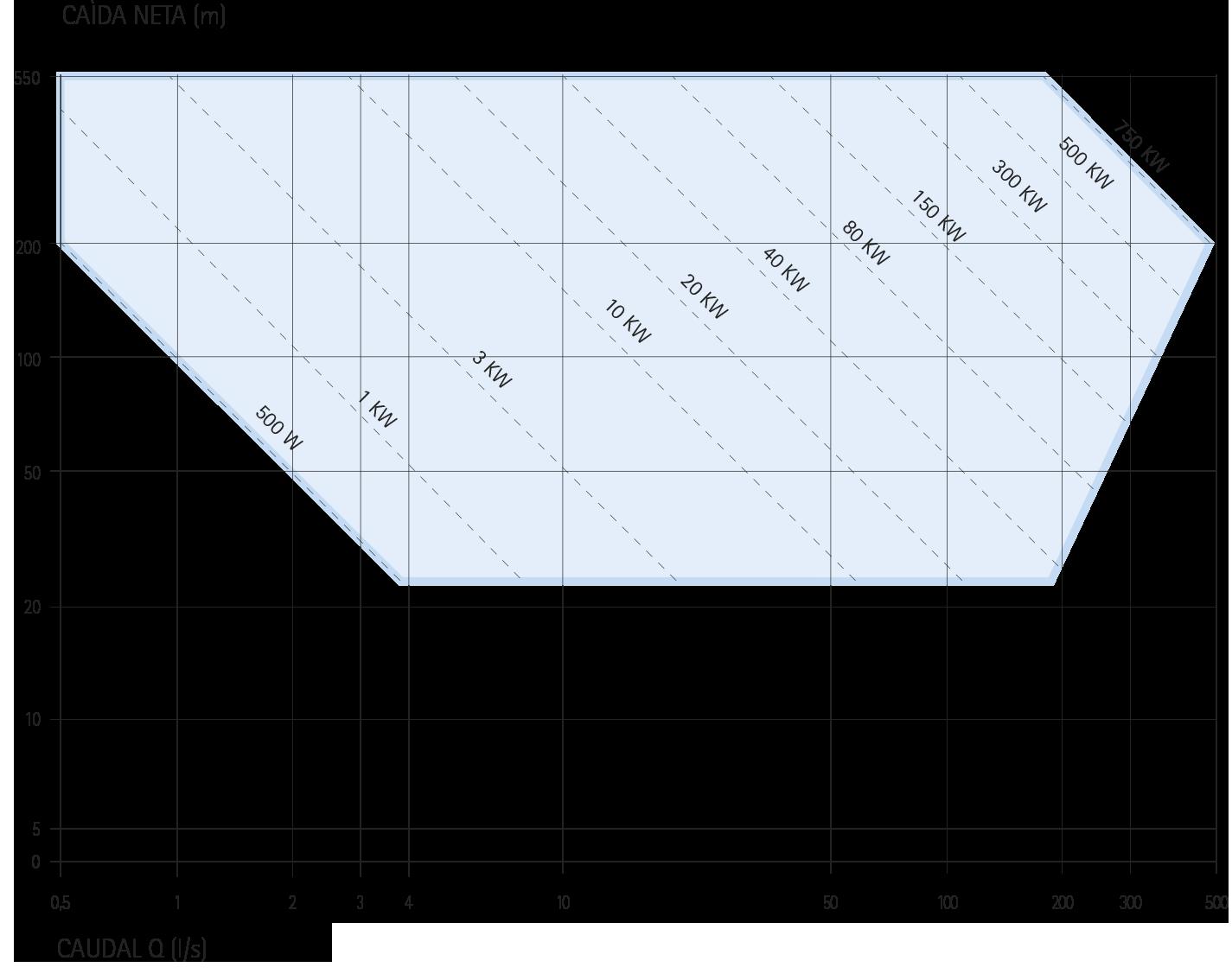Gama de potencia Trubinas pelton  IREM
