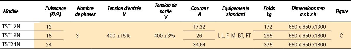 CONDITIONNEURS ELECTRONIQUES MINISTATIC TST - IREM
