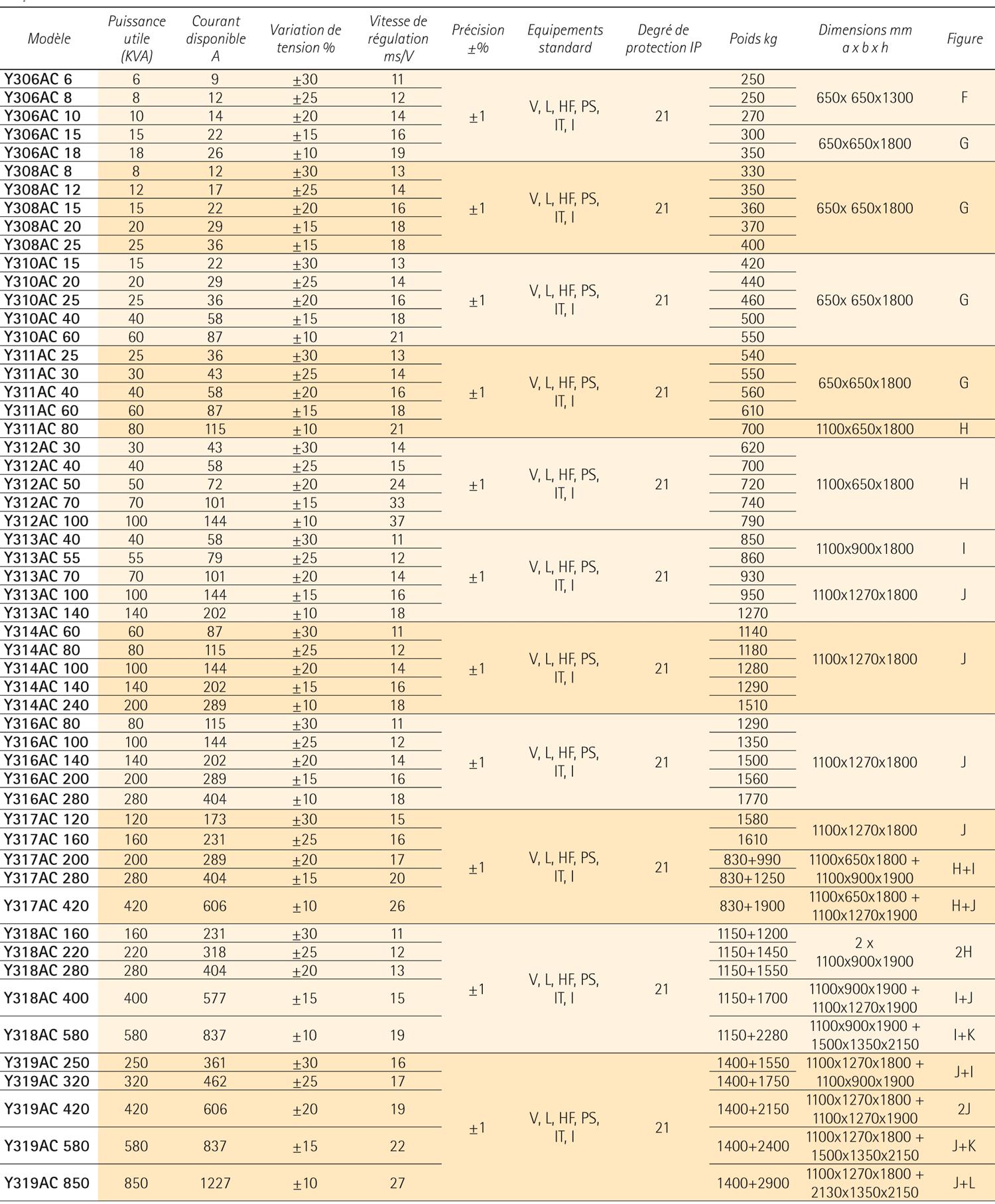 CONDITIONNEURS ELECTRODYNAMIQUES TRIPHASE - Conditionneurs de reseau - IREM