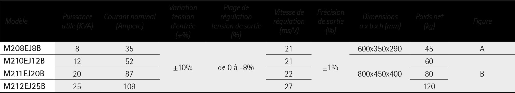 ECOSTAB M Economiseurs d'energie Monophase - IREM