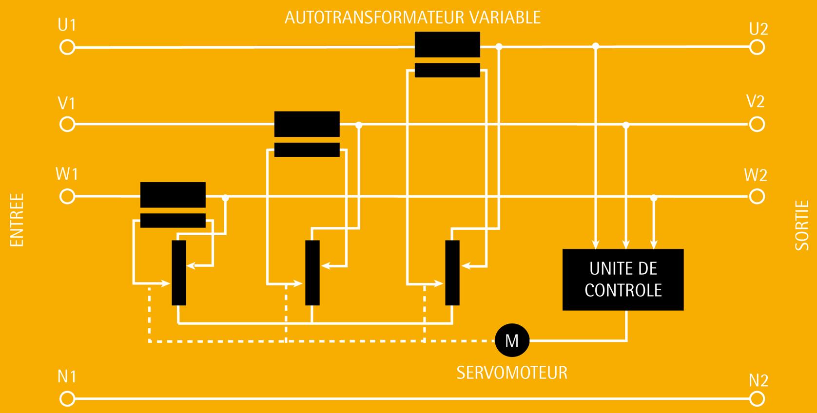 STEROSTAB T TRIPHASE 22-800 KVA - Regulateurs automatiques de tension IREM