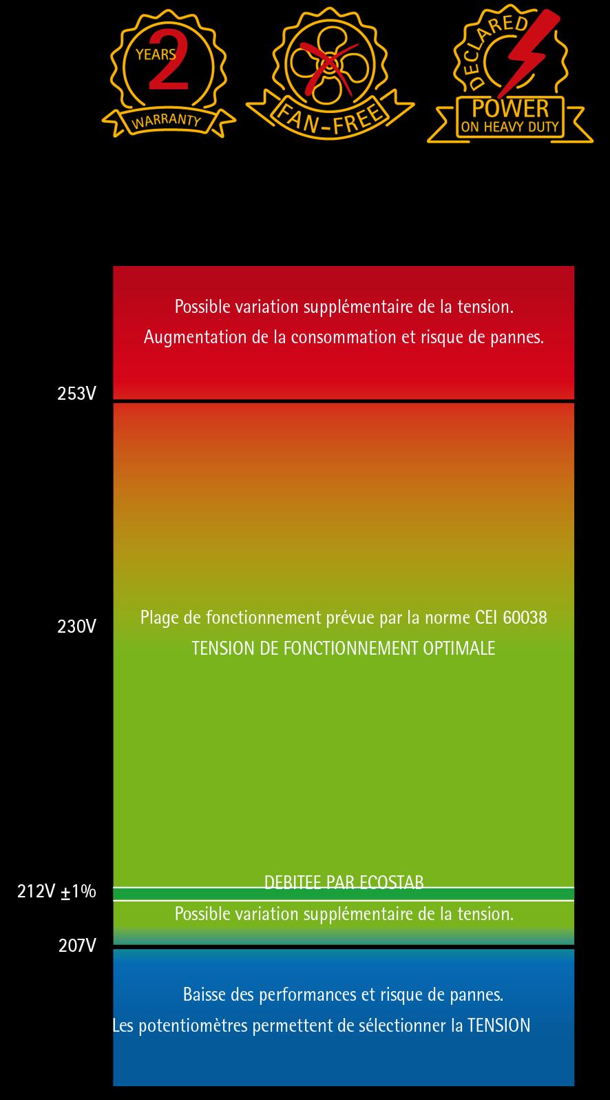 Economiseurs d'energie IREM ecostab