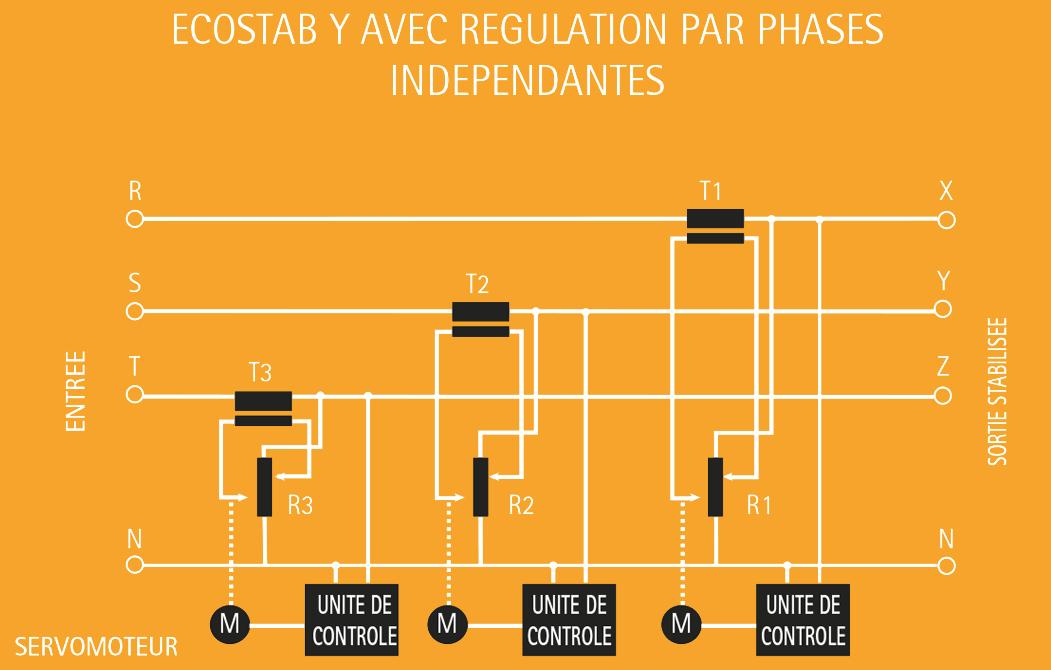 IREM Economiseurs d'energie ECOSTAB