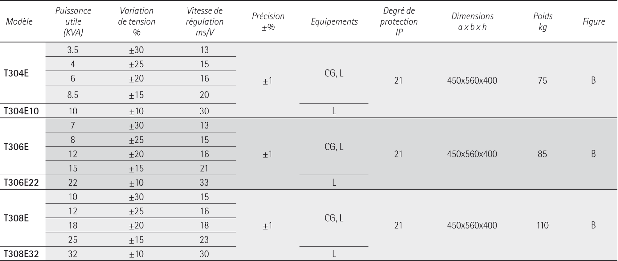 MINISTAB T TRIPHASE 400V-50-60-HZ - Regulateurs automatiques de tension IREM
