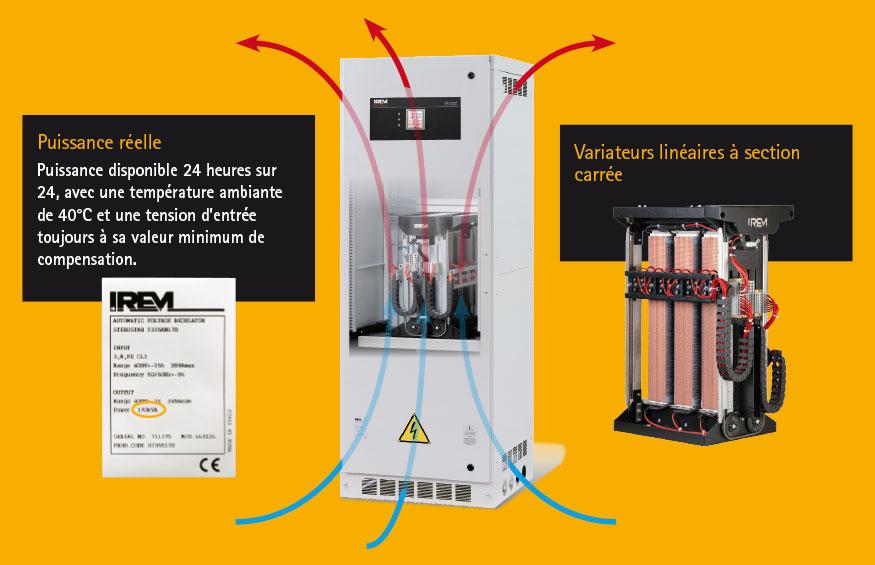 Regulateurs automatiques de tension Ministab e Sterostab