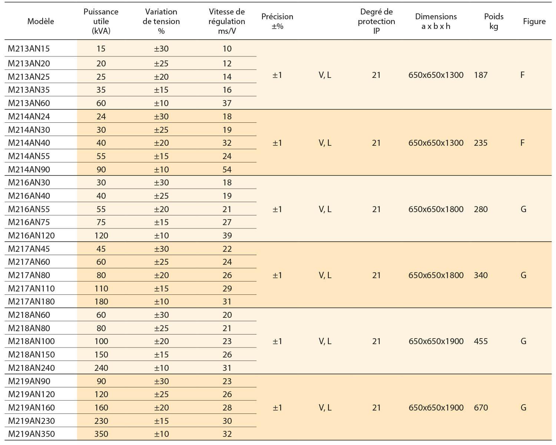 STEROSTAB M MONOFASE 230V-50-60-HZ - stabilizzatori di tensione IREM