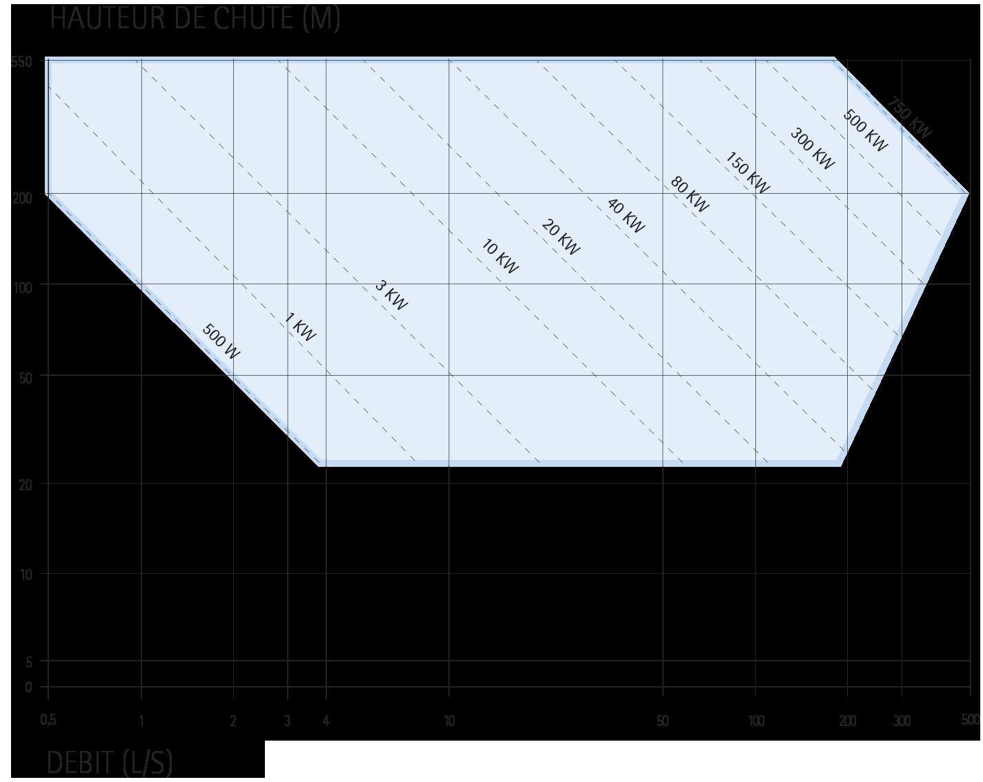 Turbines TPA Regime de puissance IREM HYDRO