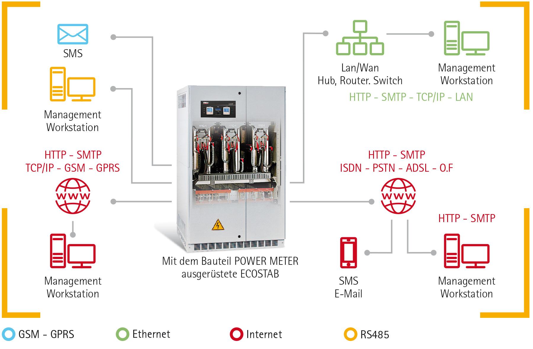 economizzatori di energia ecostab IREM - caratteristiche generali
