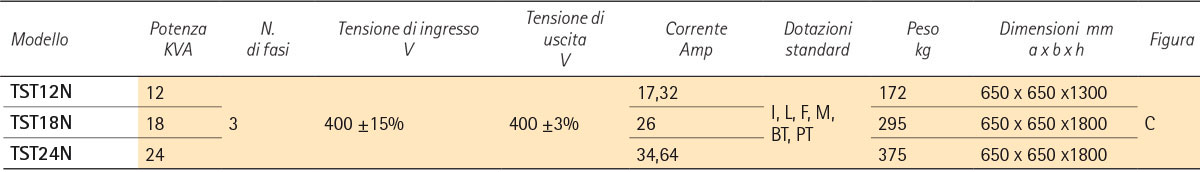 CONDIZIONATORI ELETTRONICI MINISTATIC TST - IREM