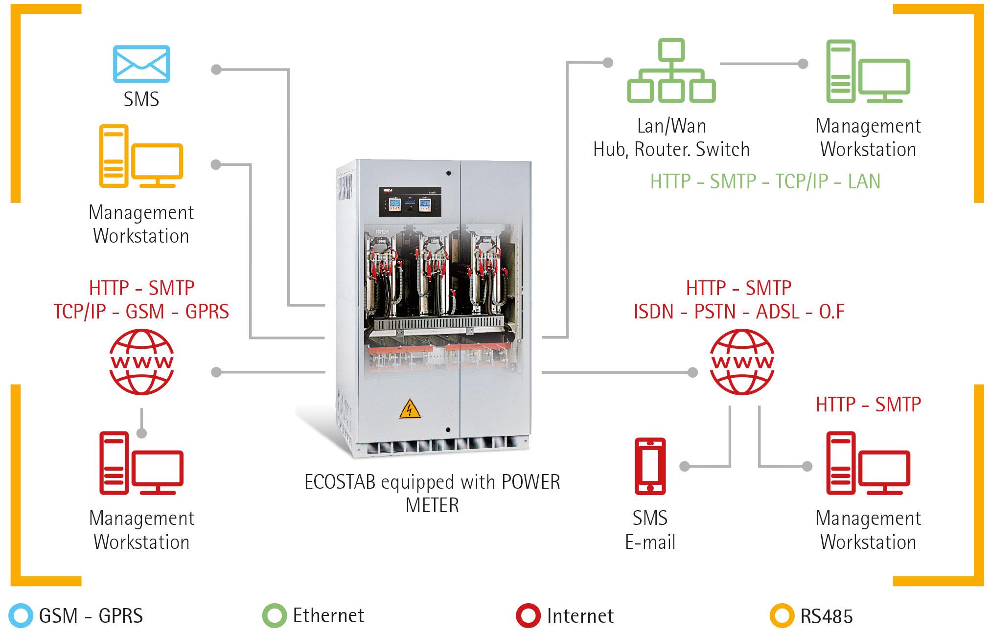 IREM Ecostab automatic voltage optimisers