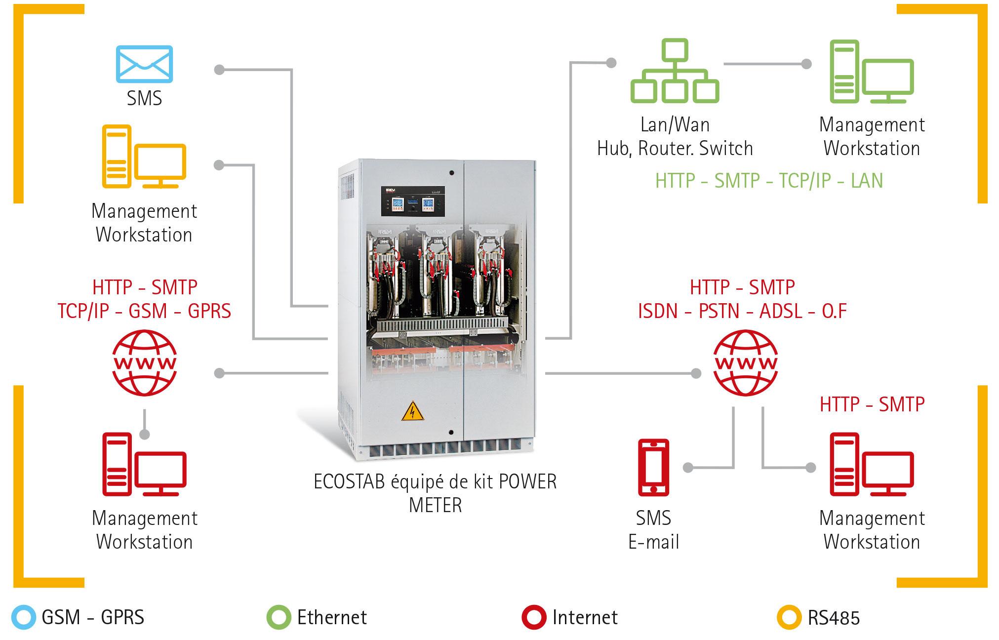 Economiseurs d'energie ecostab IREM - principe de fonctionnement