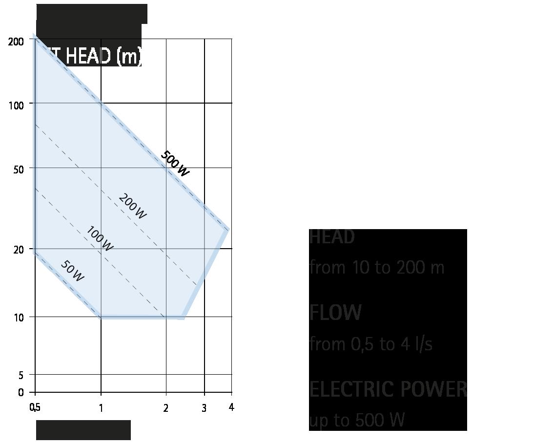 Pico Hydro Irem Power Quality Turbine Idroelettriche Hydroelectric Diagram Pelton Ecowatt Range
