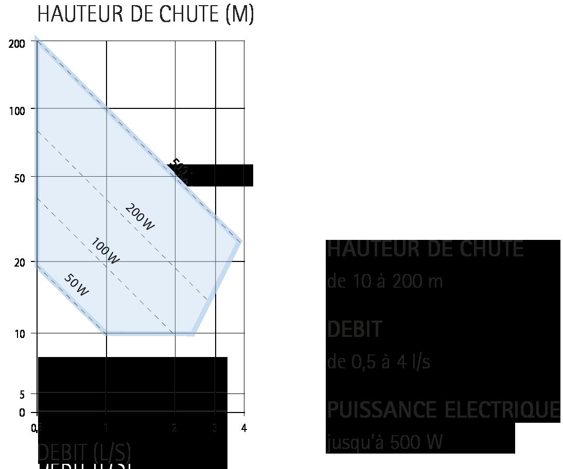 PELTON ECOWATT HYDRO REGIME DE PUISSANCE - IREM