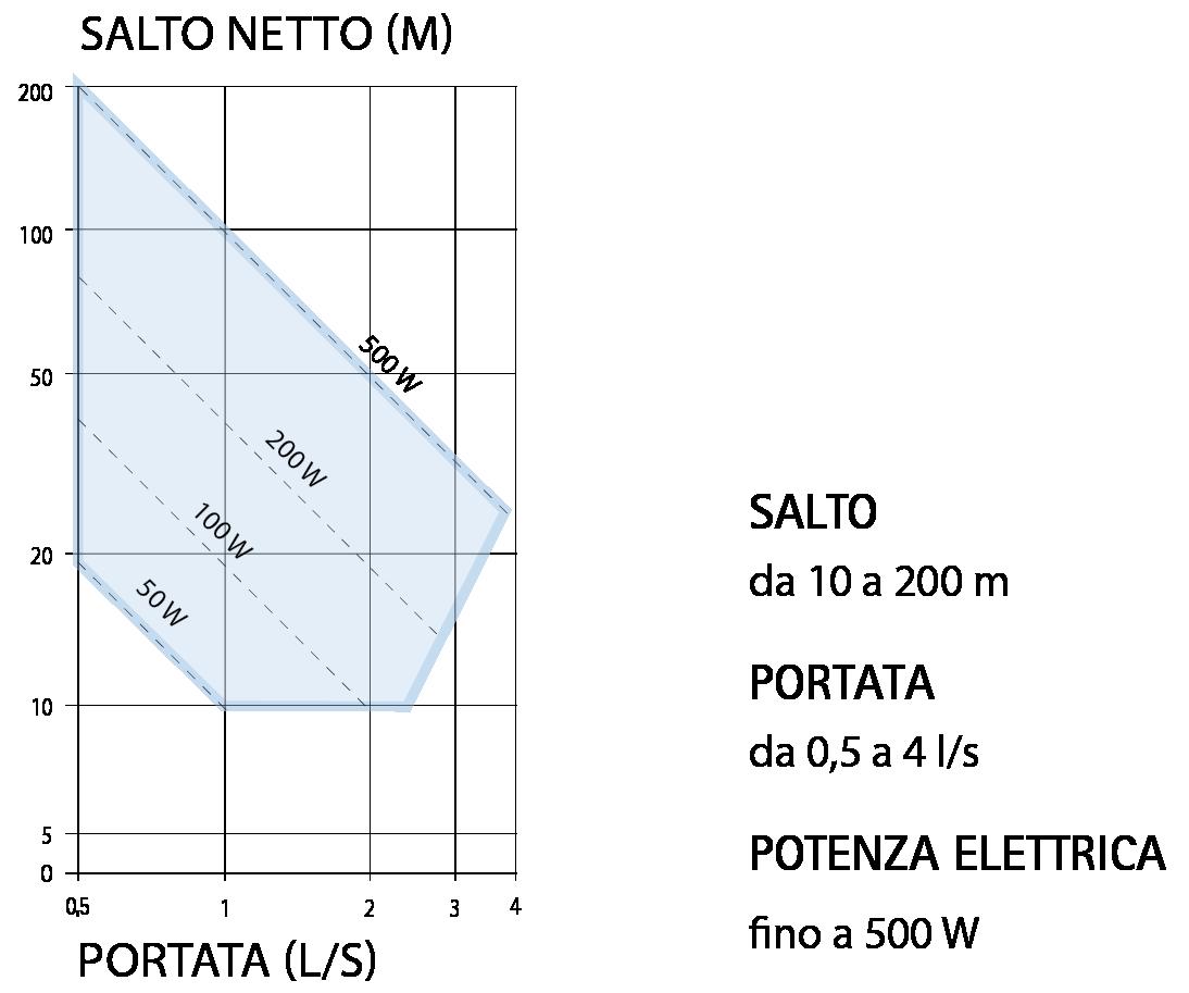 Range di potenza Turbine idroelettriche Banki - IREM