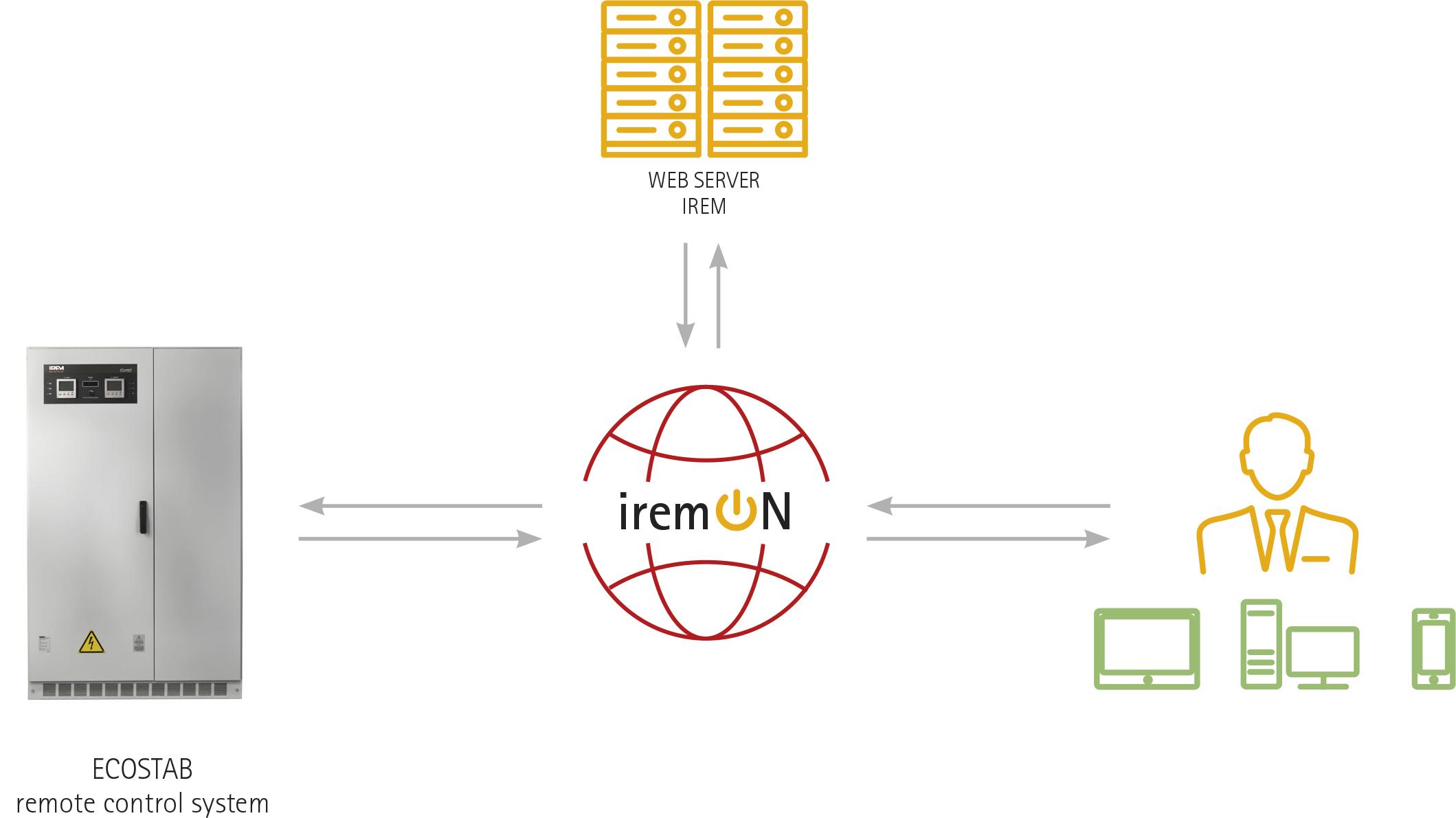 economizadores de energìa IREM - ECOBUCK iremON