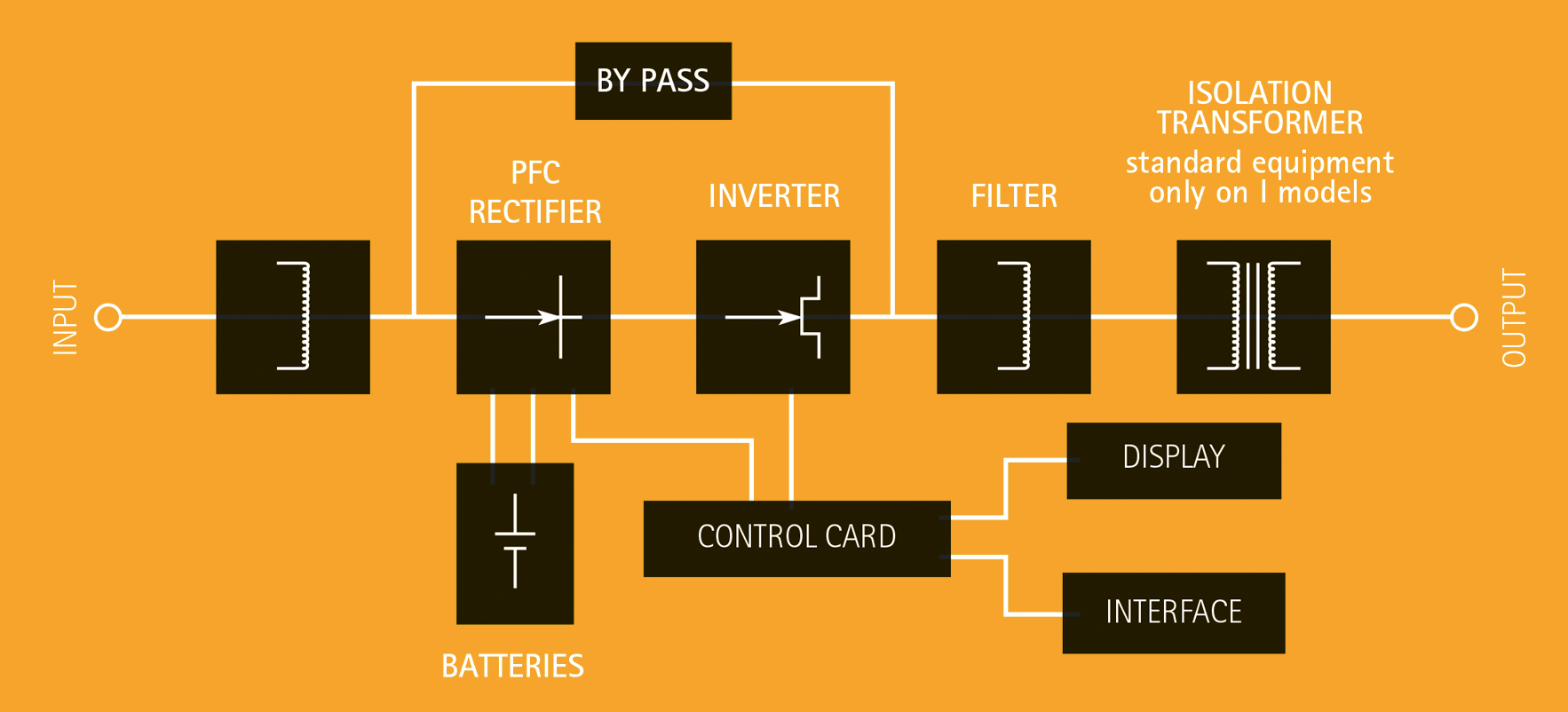 Uninterruptible power systems IREM - OPERATING PRINCIPLE