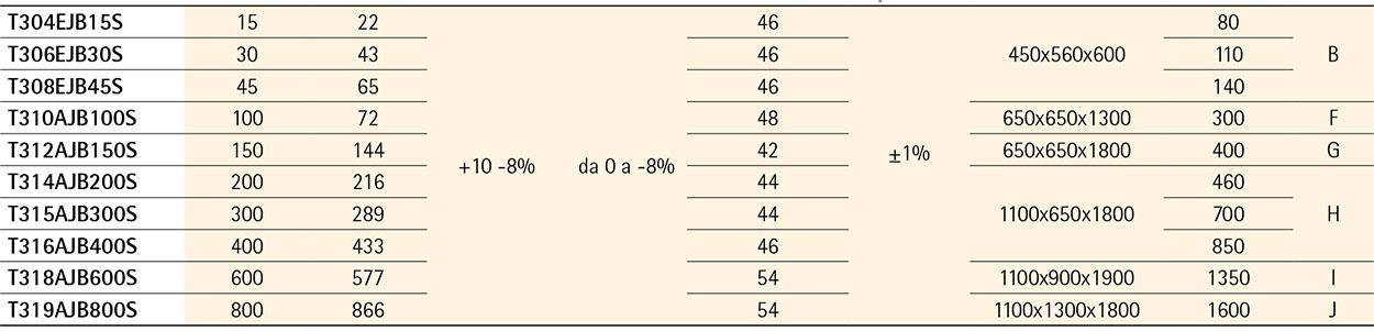 ECOSTAB T ECONOMIZZATORI DI ENERGIA TRIFASE - IREM