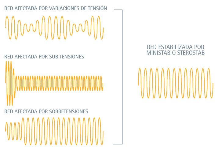 variación de tensión Regulador de Voltaje IREM