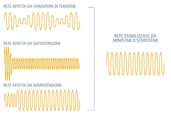 Stabilizzatore di Tensione IREM: forma d'onda della tensione